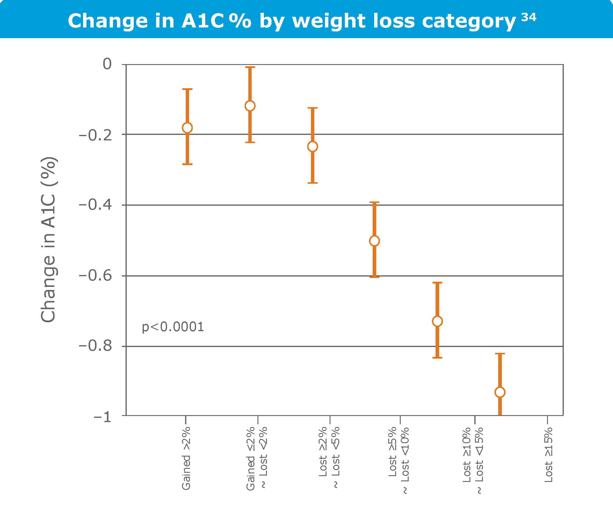 Change in HbA1c% by weight loss category