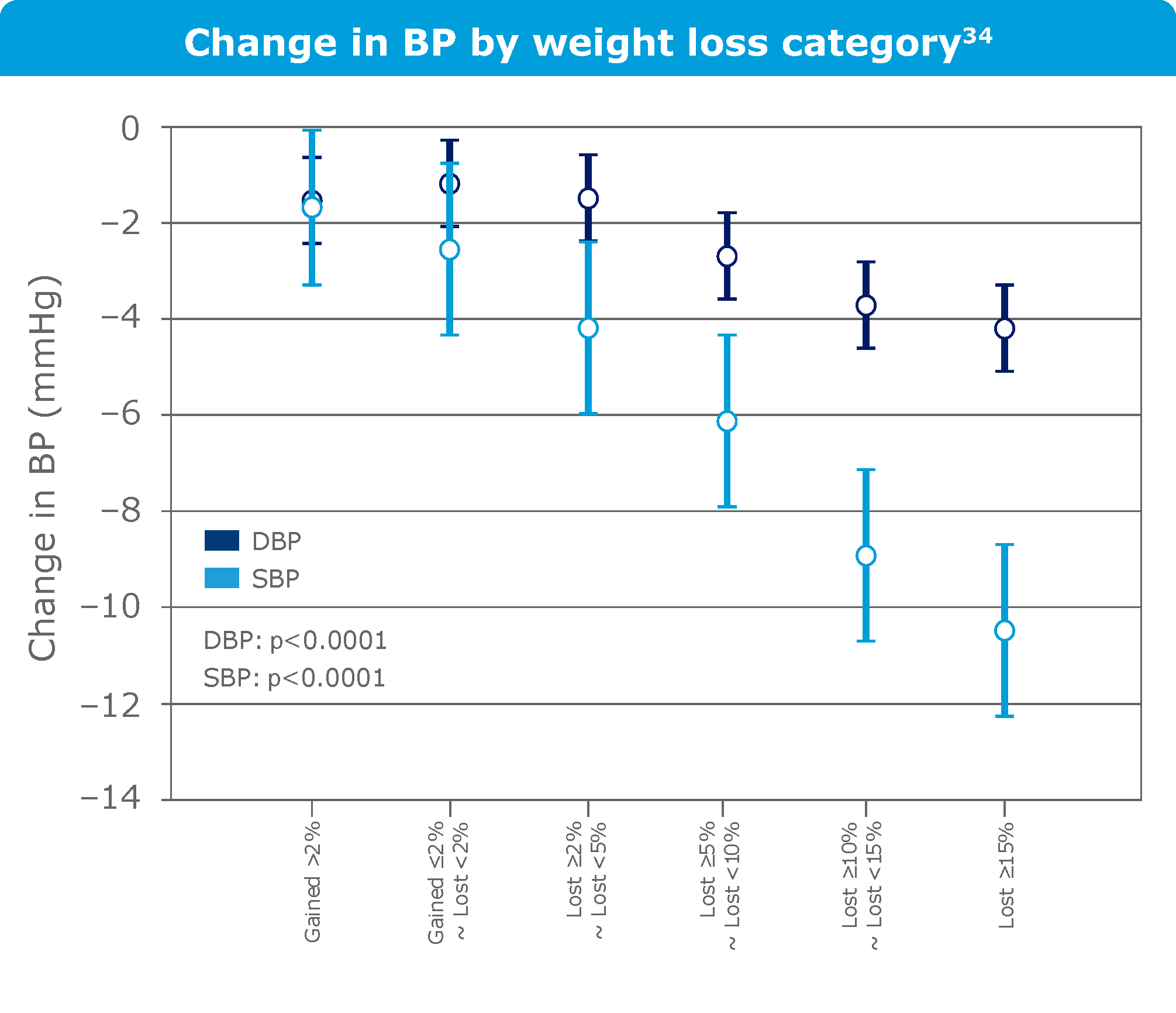 Change in blood pressure by weight loss category