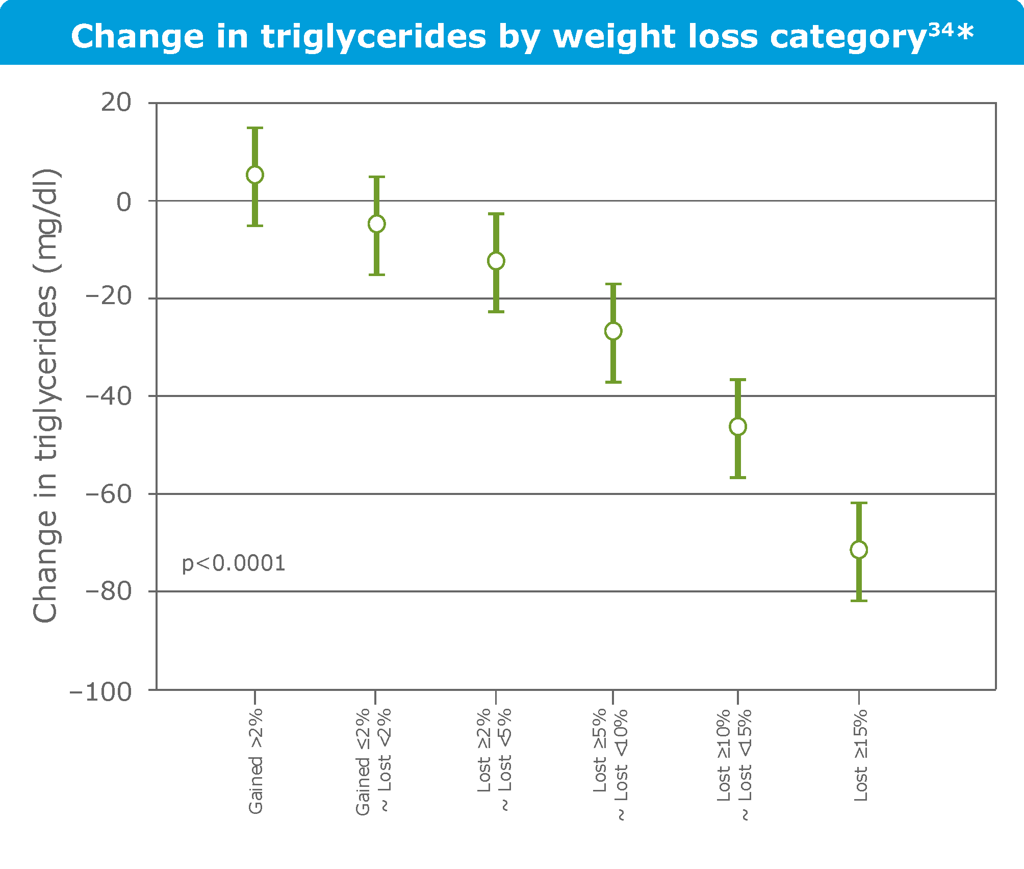 Change in weight loss by weight loss category